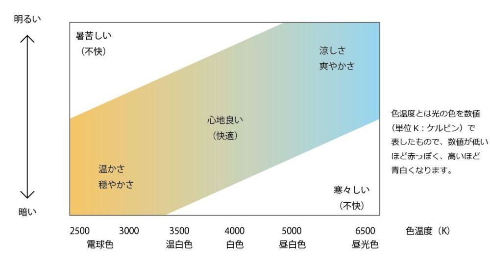イルミネーション 色温度と心理効果の関係